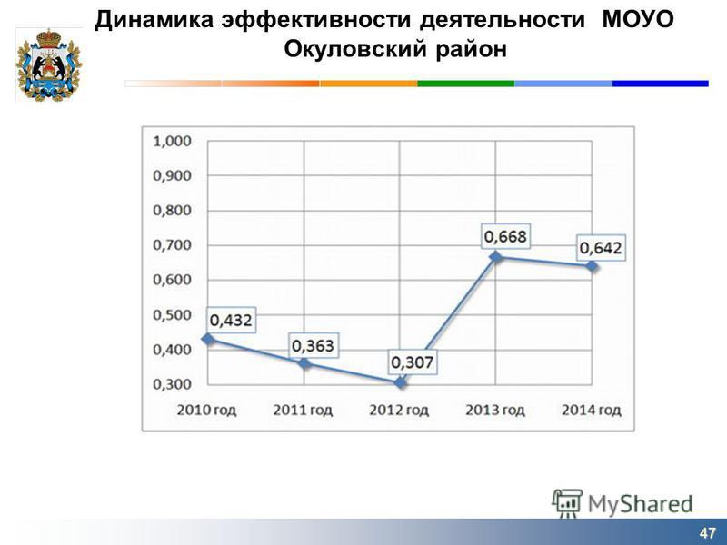 Динамика эффективности деятельности МОУО Окуловский район 47