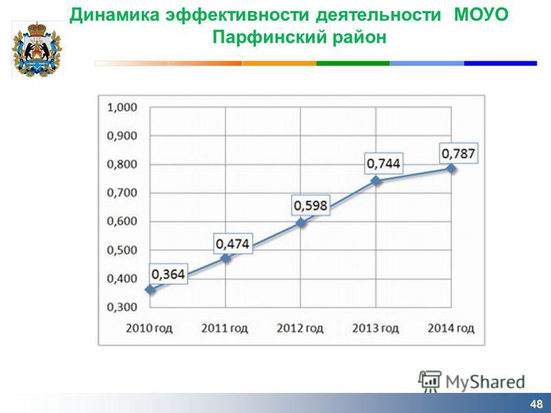 Динамика эффективности деятельности МОУО Парфинский район 48