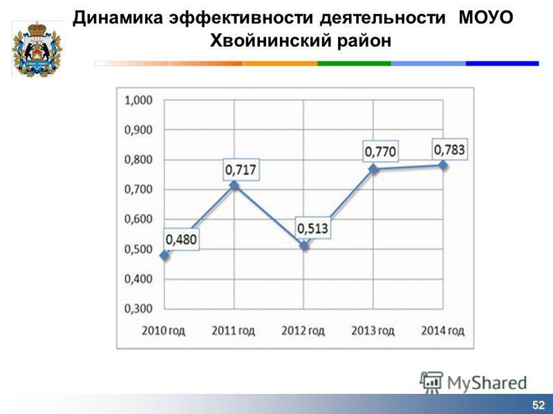 Динамика эффективности деятельности МОУО Хвойнинский район 52