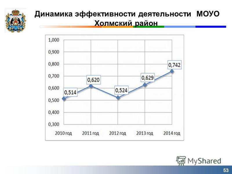Динамика эффективности деятельности МОУО Холмский район 53