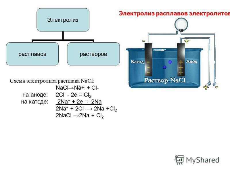 Электролиз расплавов электролитов Электролиз расплавов растворов Схема электролиза расплава NaCl: NaClNa+ + Cl- на аноде: 2Cl - - 2e = Cl 2 на катоде: 2Na + + 2e = 2Na 2Na + + 2Cl - 2Na +Cl 2 2NaCl 2Na + Cl 2