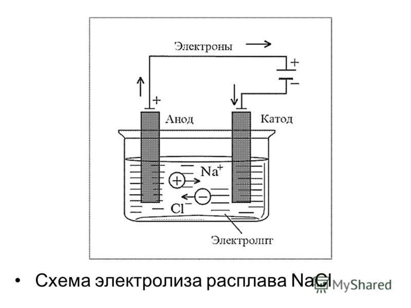 Схема электролиза расплава NaCl