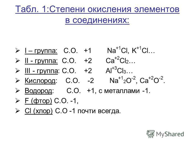 Табл. 1:Степени окисления элементов в соединениях: I – группа: С.О. +1 Na +1 Cl, K +1 Cl… II - группа: С.О. +2 Сa +2 Cl 2 … III - группа: С.О. +2 Al +3 Cl 3 … Кислород: С.О. -2 Na +1 2 О -2, Сa +2 О -2. Водород: С.О. +1, с металлами -1. F (фтор) С.О.