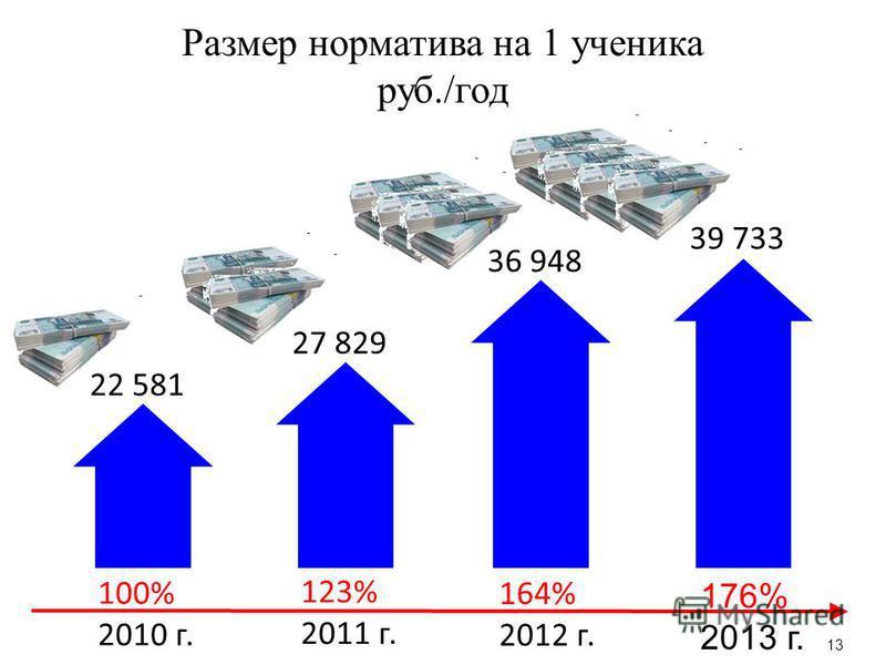 Размер норматива на 1 ученика руб./год 176% 2013 г. 22 581 27 829 36 948 39 733 100% 2010 г. 123% 2011 г. 164% 2012 г. 13