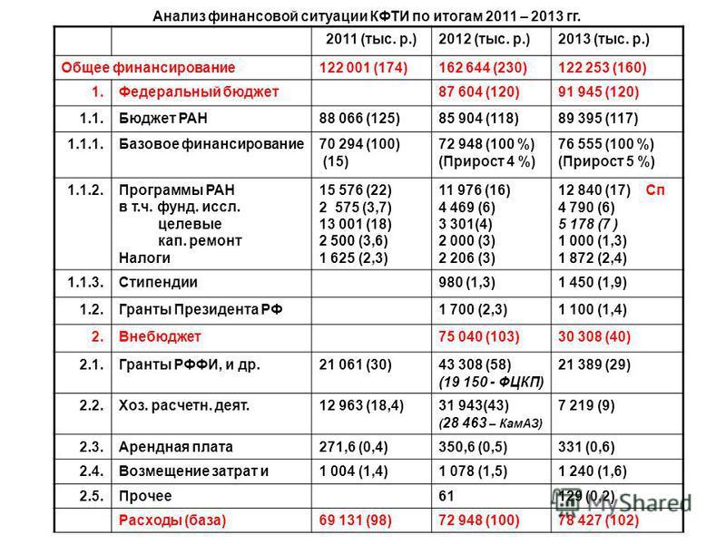 Анализ финансовой ситуации КФТИ по итогам 2011 – 2013 гг. 2011 (тыс. р.)2012 (тыс. р.)2013 (тыс. р.) Общее финансирование 122 001 (174)162 644 (230)122 253 (160) 1. Федеральный бюджет 87 604 (120)91 945 (120) 1.1. Бюджет РАН88 066 (125)85 904 (118)89