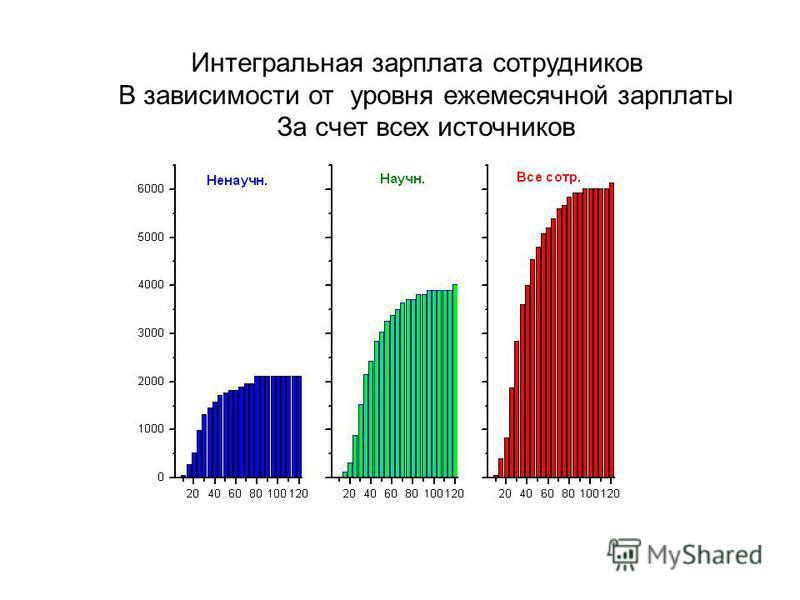 Интегральная зарплата сотрудников В зависимости от уровня ежемесячной зарплаты За счет всех источников