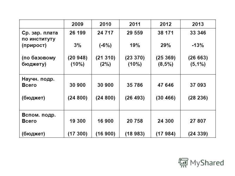 20092010201120122013 Ср. зар. плата по институту (прирост) (по базовому бюджету) 26 199 3% (20 948) (10%) 24 717 (-6%) (21 310) (2%) 29 559 19% (23 370) (10%) 38 171 29% (25 369) (8,5%) 33 346 -13% (26 663) (5,1%) Научн. подр. Всего (бюджет) 30 900 (
