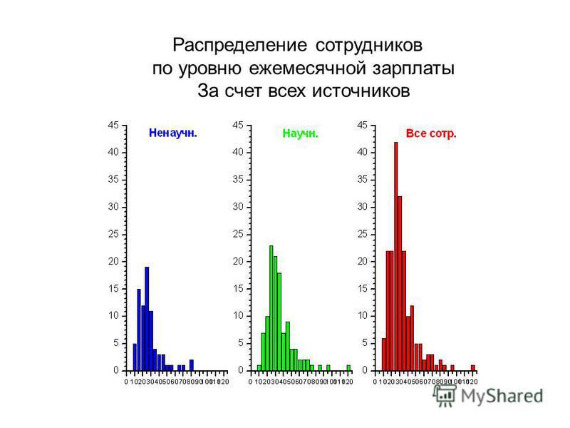 Распределение сотрудников по уровню ежемесячной зарплаты За счет всех источников 0