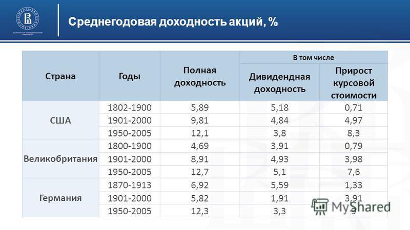Среднегодовая рыночная цена одной акции фармстандарт