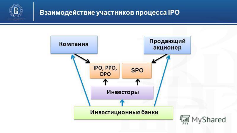 Взаимодействие участников процесса IPO Компания Инвесторы IPO, PPO, DPO Инвестиционные банки Продающий акционер SPO