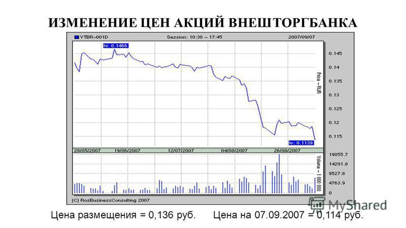 ИЗМЕНЕНИЕ ЦЕН АКЦИЙ ВНЕШТОРГБАНКА Цена размещения = 0,136 руб. Цена на 07.09.2007 = 0,114 руб.
