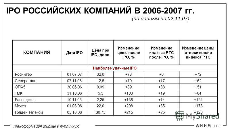 Н.И.Берзон Трансформация фирмы в публичную компанию IPO РОССИЙСКИХ КОМПАНИЙ В 2006-2007 гг. КОМПАНИЯ Дата IPO Цена при IPO, долл. Изменение цены после IPO, % Изменение индекса РТС после IPO, % Изменение цены относительно индекса РТС Наиболее удачные