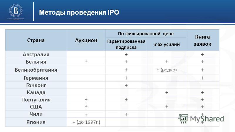 Методы проведения IPO Страна Аукцион По фиксированной цене Книга заявок Гарантированная подписка max усилий Австралия + + Бельгия++++ Великобритания ++ (редко) + Германия + + Гонконг + Канада ++ Португалия++ + США+ ++ Чили++ + Япония+ (до 1997 г.) +