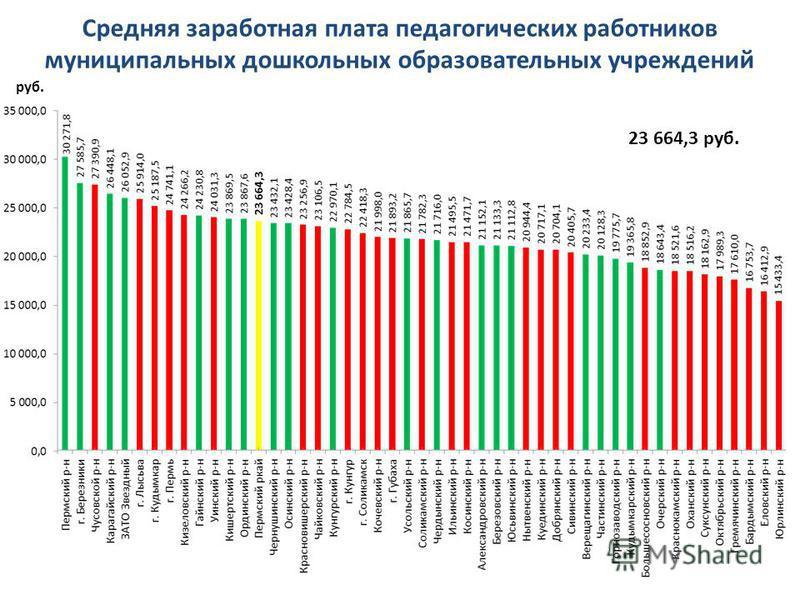 Средняя заработная плата педагогических работников муниципальных дошкольных образовательных учреждений руб. 23 664,3 руб.