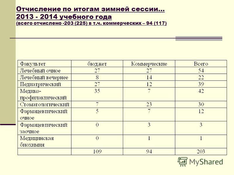Отчисление по итогам зимней сессии… 2013 - 2014 учебного года (всего отчислено -203 (225) в т.ч. коммерческих – 94 (117)