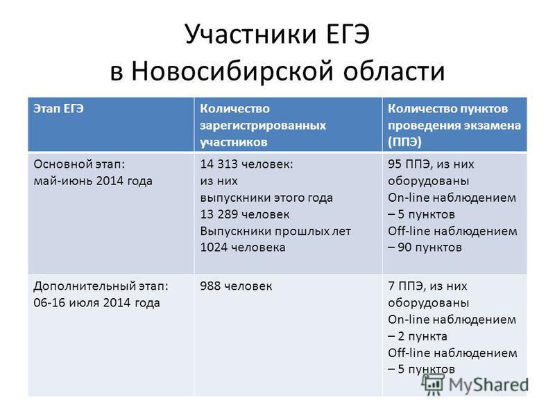 Участники ЕГЭ в Новосибирской области Этап ЕГЭКоличество зарегистрированных участников Количество пунктов проведения экзамена (ППЭ) Основной этап: май-июнь 2014 года 14 313 человек: из них выпускники этого года 13 289 человек Выпускники прошлых лет 1