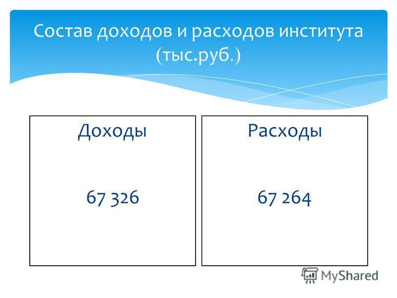 Состав доходов и расходов института ( тыс.руб.) Доходы 67 326 Расходы 67 264