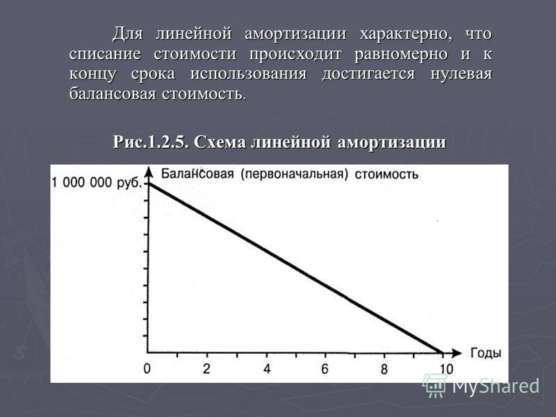 Для линейной амортизации характерно, что списание стоимости происходит равномерно и к концу срока использования достигается нулевая балансовая стоимость. Рис.1.2.5. Схема линейной амортизации