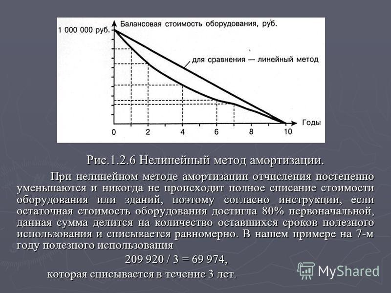 Рис.1.2.6 Нелинейный метод амортизации. Рис.1.2.6 Нелинейный метод амортизации. При нелинейном методе амортизации отчисления постепенно уменьшаются и никогда не происходит полное списание стоимости оборудования или зданий, поэтому согласно инструкции