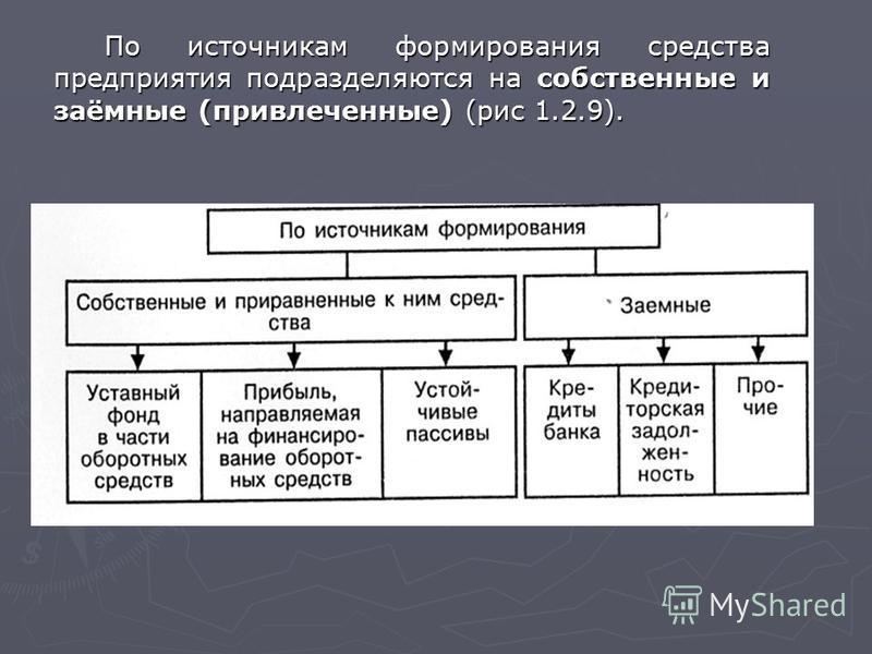 По источникам формирования средства предприятия подразделяются на собственные и заёмные (привлеченные) (рис 1.2.9).