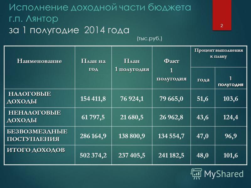 Исполнение доходной части бюджета г.п. Лянтор за 1 полугодие 2014 года (тыс.руб.)Наименование План на год План 1 полугодия Факт 1 полугодия Процент выполнения к плану года года 1 полугодия НАЛОГОВЫЕ ДОХОДЫ НАЛОГОВЫЕ ДОХОДЫ 154 411,876 924,179 665,051