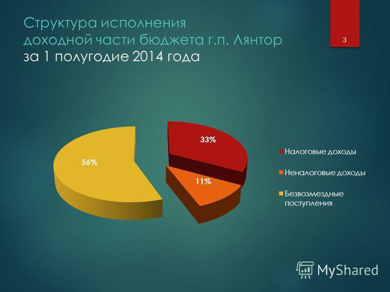 Структура исполнения доходной части бюджета г.п. Лянтор за 1 полугодие 2014 года 3