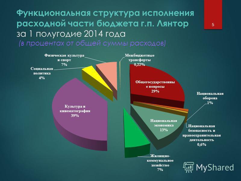 Функциональная структура исполнения расходной части бюджета г.п. Лянтор за 1 полугодие 2014 года (в процентах от общей суммы расходов) 5