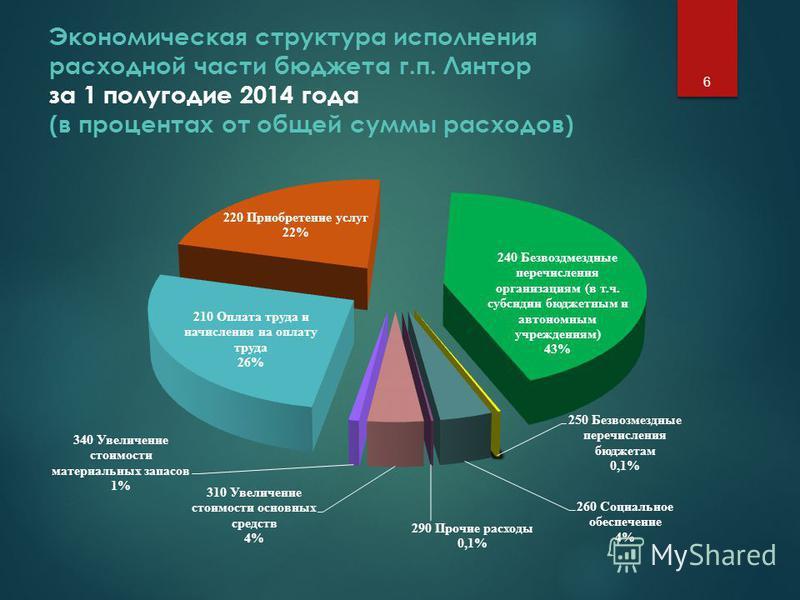Экономическая структура исполнения расходной части бюджета г.п. Лянтор за 1 полугодие 2014 года (в процентах от общей суммы расходов) 6
