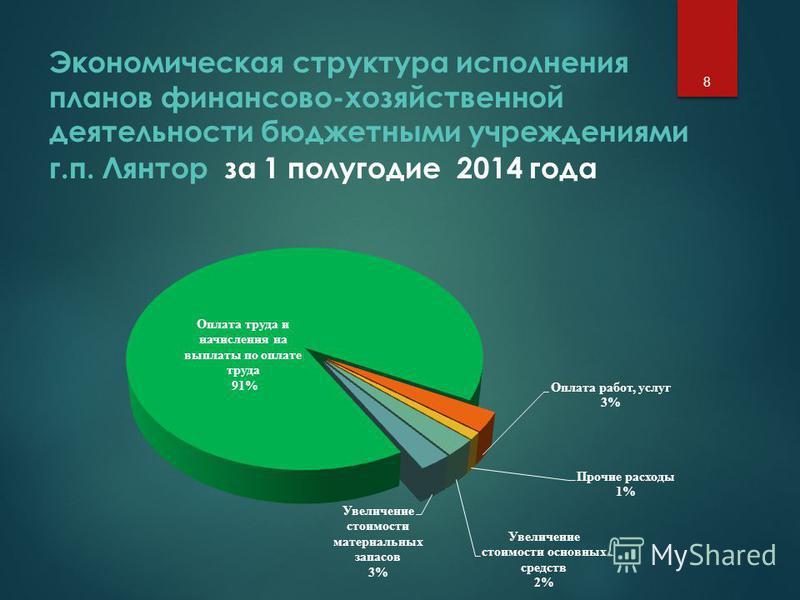 Экономическая структура исполнения планов финансово-хозяйственной деятельности бюджетными учреждениями г.п. Лянтор за 1 полугодие 2014 года 8