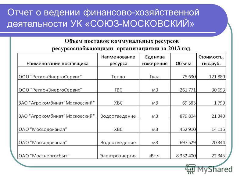 Отчет о ведении финансово-хозяйственной деятельности УК «СОЮЗ-МОСКОВСКИЙ» Объем поставок коммунальных ресурсов ресурсоснабжающими организациями за 2013 год.