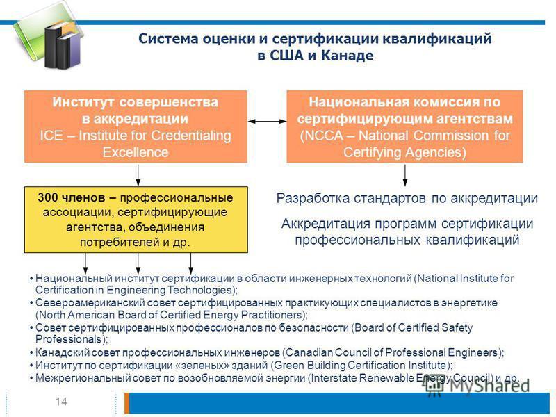 14 Система оценки и сертификации квалификаций в США и Канаде Институт совершенства в аккредитации ICE – Institute for Credentialing Excellence Национальная комиссия по сертифицирующим агентствам (NCCA – National Commission for Certifying Agencies) Ра