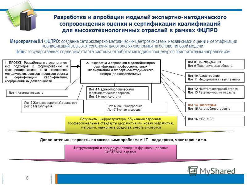 6 Разработка и апробация моделей экспертно-методического сопровождения оценки и сертификации квалификаций для высокотехнологичных отраслей в рамках ФЦПРО Мероприятие 8.1 ФЦПРО: создание сети экспертно-методических центров системы независимой оценки и