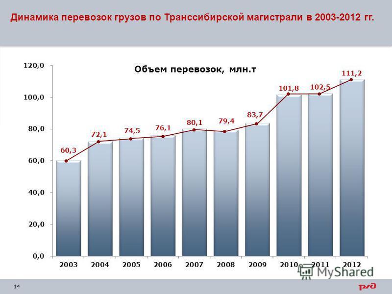 14 Динамика перевозок грузов по Транссибирской магистрали в 2003-2012 гг.