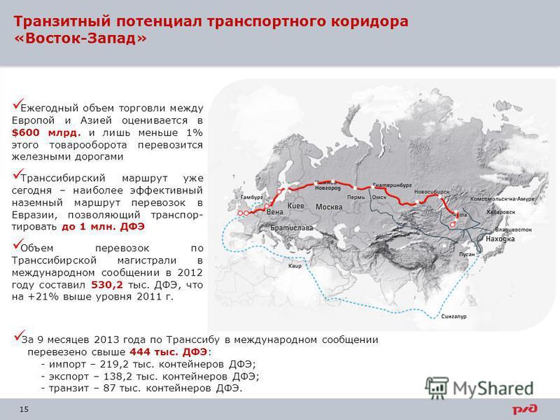 15 Транзитный потенциал транспортного коридора «Восток-Запад» За 9 месяцев 2013 года по Транссибу в международном сообщении перевезено свыше 444 тыс. ДФЭ: - импорт – 219,2 тыс. контейнеров ДФЭ; - экспорт – 138,2 тыс. контейнеров ДФЭ; - транзит – 87 т