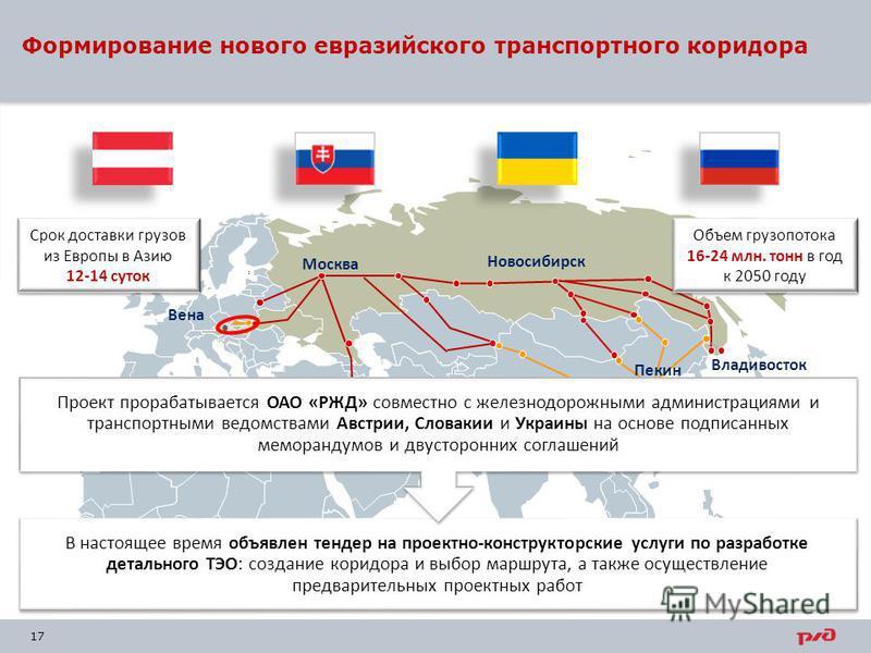 17 Формирование нового евразийского транспортного коридора Москва Новосибирск Шанхай Владивосток Пекин Вена В настоящее время объявлен тендер на проектно-конструкторские услуги по разработке детального ТЭО: создание коридора и выбор маршрута, а также