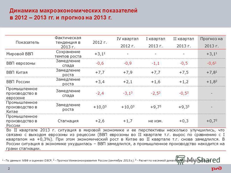 2 Показатель Фактическая тенденция в 2013 г. 2012 г. IV квартал 2012 г. I квартал 2013 г. II квартал 2013 г. Прогноз на 2013 г. Мировой ВВП Сохранение темпов роста +3,1 1 --- ВВП еврозоны Замедление спада -0,6-0,9-1,1-0,5-0,6 1 ВВП Китая Замедление р