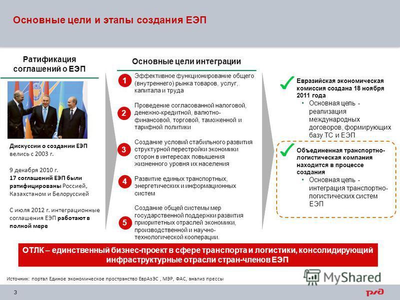 3 Ратификация соглашений о ЕЭП Дискуссии о создании ЕЭП велись с 2003 г. 9 декабря 2010 г. 17 соглашений ЕЭП были ратифицированы Россией, Казахстаном и Белоруссией С июля 2012 г. интеграционные соглашения ЕЭП работают в полной мере Основные цели инте