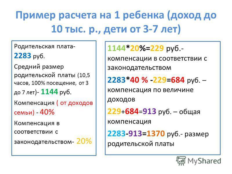 Пример расчета на 1 ребенка (доход до 10 тыс. р., дети от 3-7 лет) Родительская плата- 2283 руб. Средний размер родительской платы (10,5 часов, 100% посещение, от 3 до 7 лет )- 1144 руб. Компенсация ( от доходов семьи) - 40% Компенсация в соответстви