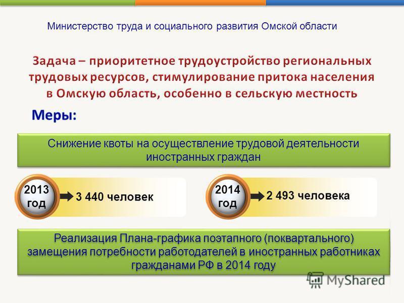 2013 год 3 440 человек 2014 год 2 493 человека Снижение квоты на осуществление трудовой деятельности иностранных граждан Реализация Плана-графика поэтапного (поквартального) замещения потребности работодателей в иностранных работниках гражданами РФ в