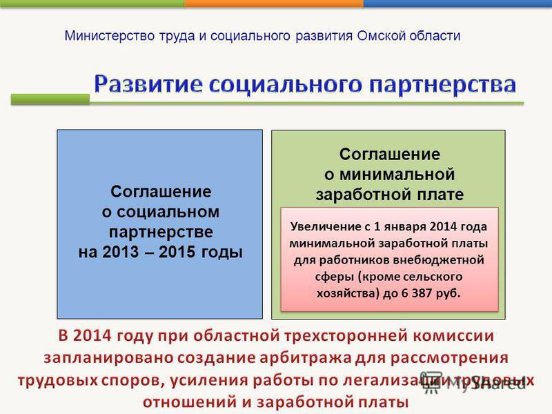 Министерство труда и социального развития Омской области Соглашение о социальном партнерстве на 2013 – 2015 годы Соглашение о минимальной заработной плате Увеличение с 1 января 2014 года минимальной заработной платы для работников внебюджетной сферы