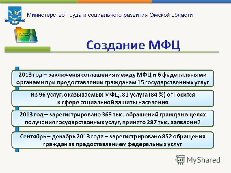 Министерство труда и социального развития Омской области 2013 год – заключены соглашения между МФЦ и 6 федеральными органами при предоставлении гражданам 15 государственных услуг Из 96 услуг, оказываемых МФЦ, 81 услуга (84 %) относится к сфере социал