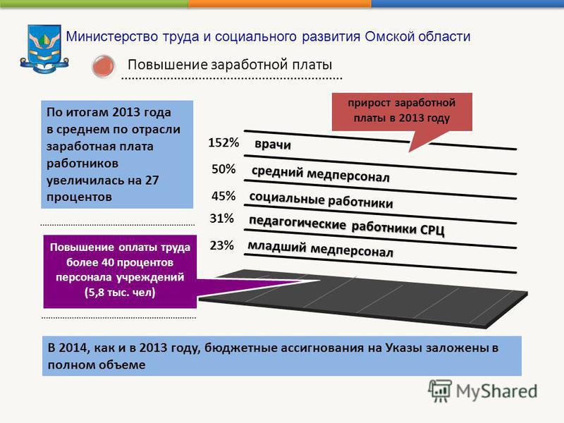 Министерство труда и социального развития Омской области 23% 31% 45% 50% 152% врачи врачи Повышение оплаты труда более 40 процентов персонала учреждений (5,8 тыс. чел) прирост заработной платы в 2013 году По итогам 2013 года в среднем по отрасли зара
