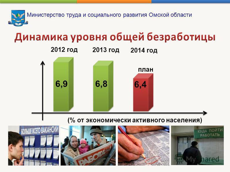 Министерство труда и социального развития Омской области 2012 год 2013 год 2014 год 6,96,8 6,4 план (% от экономически активного населения)