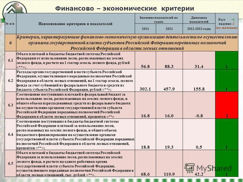 Финансово – экономические критерии 12 п/п Наименование критериев и показателей Значение показателей по годам Динамика показателей Рост +1 падение -1 (по значению) 201120122011-2012 годы 6 Критерии, характеризующие финансово-экономическую организацию