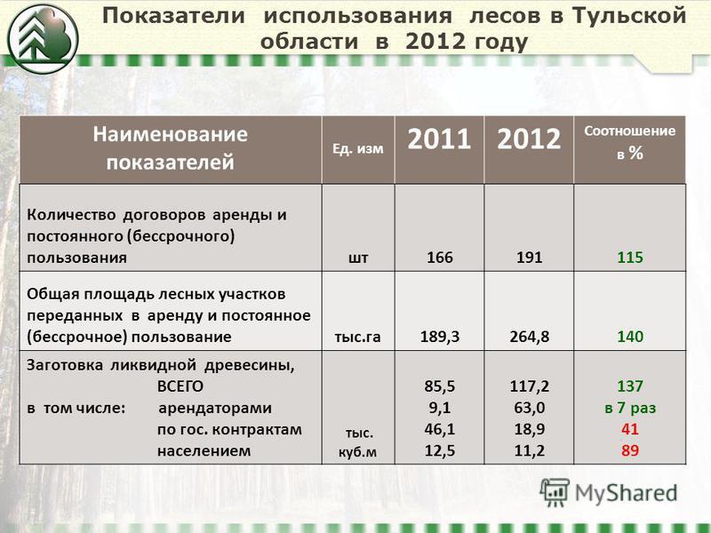 Показатели использования лесов в Тульской области в 2012 году Наименование показателей Ед. изм 20112012 Соотношение в % Количество договоров аренды и постоянного (бессрочного) пользования шт 166191115 Общая площадь лесных участков переданных в аренду