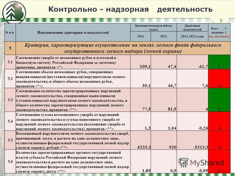 Контрольно - надзорная деятельность 9 п/п Наименование критериев и показателей Значение показателей по годам Динамика показателей Рост +1 падение -1 (по значению) 201120122011-2012 годы 5 Критерии, характеризующие осуществление на землях лесного фонд