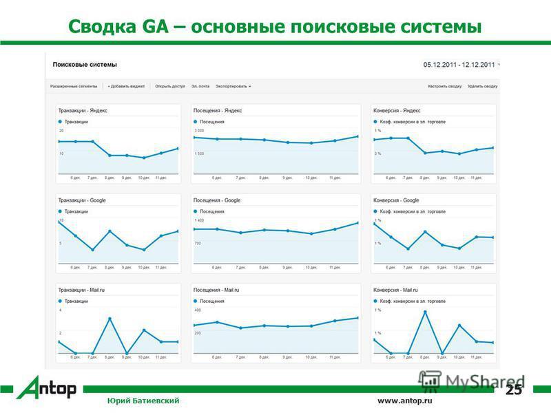 www.antop.ru Сводка GA – основные поисковые системы Юрий Батиевский 25