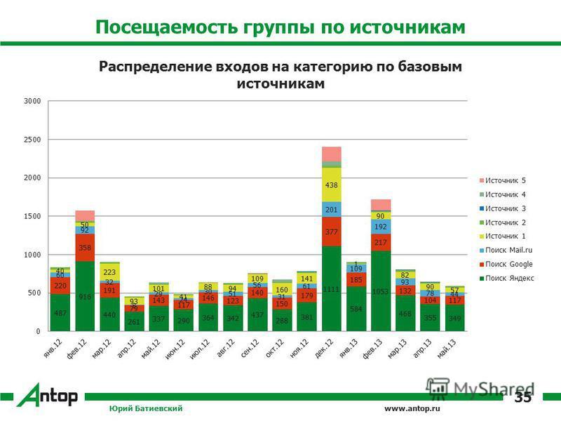 www.antop.ru Посещаемость группы по источникам Юрий Батиевский 35