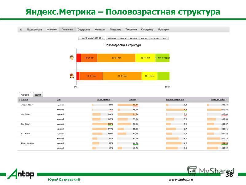 www.antop.ru Яндекс.Метрика – Половозрастная структура Юрий Батиевский 38
