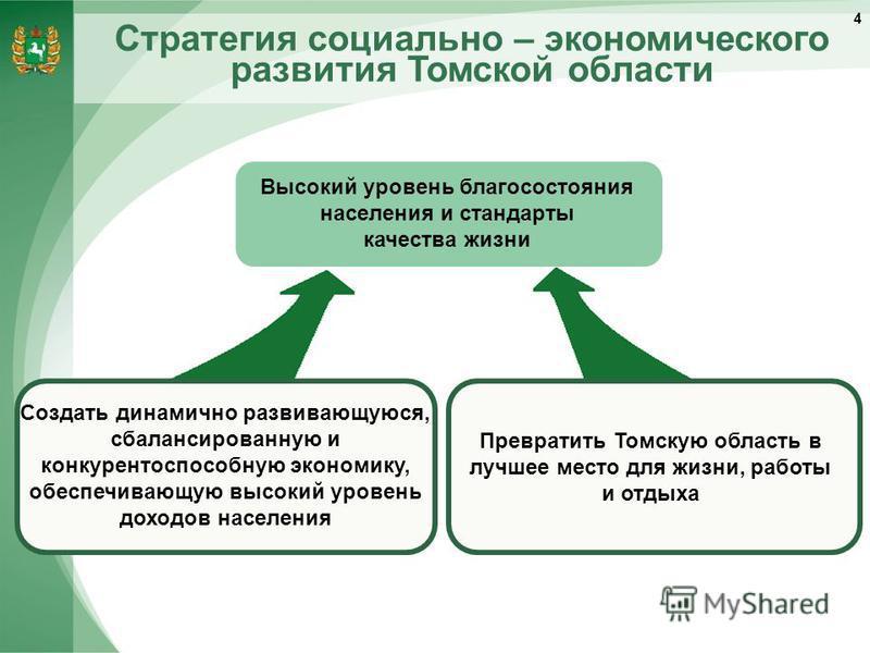 Стратегия социально – экономического развития Томской области Превратить Томскую область в лучшее место для жизни, работы и отдыха Создать динамично развивающуюся, сбалансированную и конкурентоспособную экономику, обеспечивающую высокий уровень доход